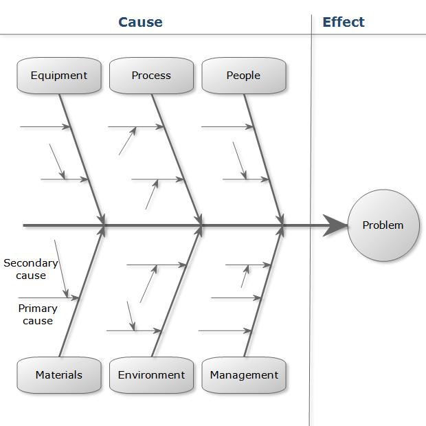Diagram sebab akibat fishbone diagram sutrisno adityo gambar ccuart Images